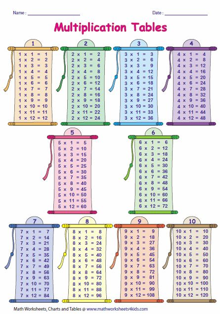 25 best ideas about multiplication table printable on pinterest learning multiplication - Teaching multiplication tables ...