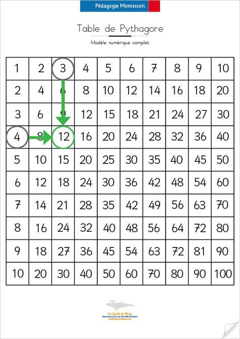 Les 25 meilleures id es de la cat gorie table pythagore for La table de multiplication