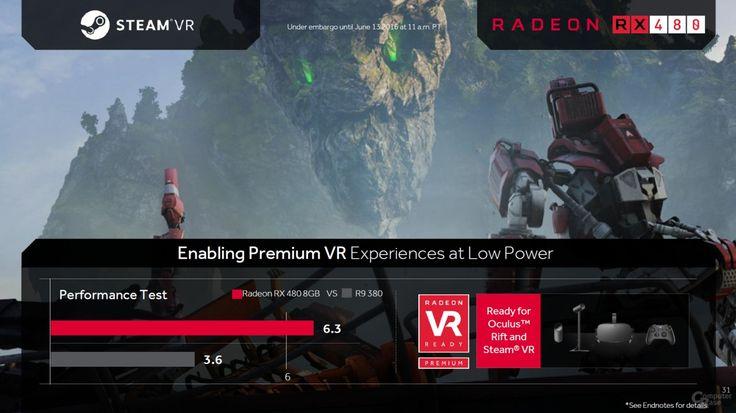 Radeon RX 480 scores 6.3 in Steam VR benchmark, thrashes R9 380: Radeon RX 480 scores 6.3 in Steam VR benchmark, thrashes R9 380:…