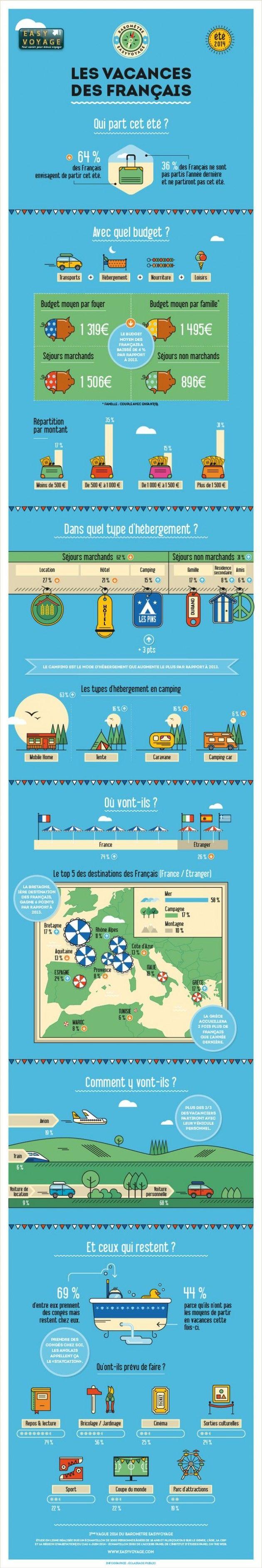 El Conde. fr: Les vacances des français