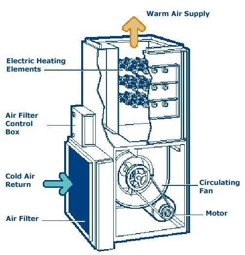 15 Best Heating Images On Pinterest Ice Air Conditioner