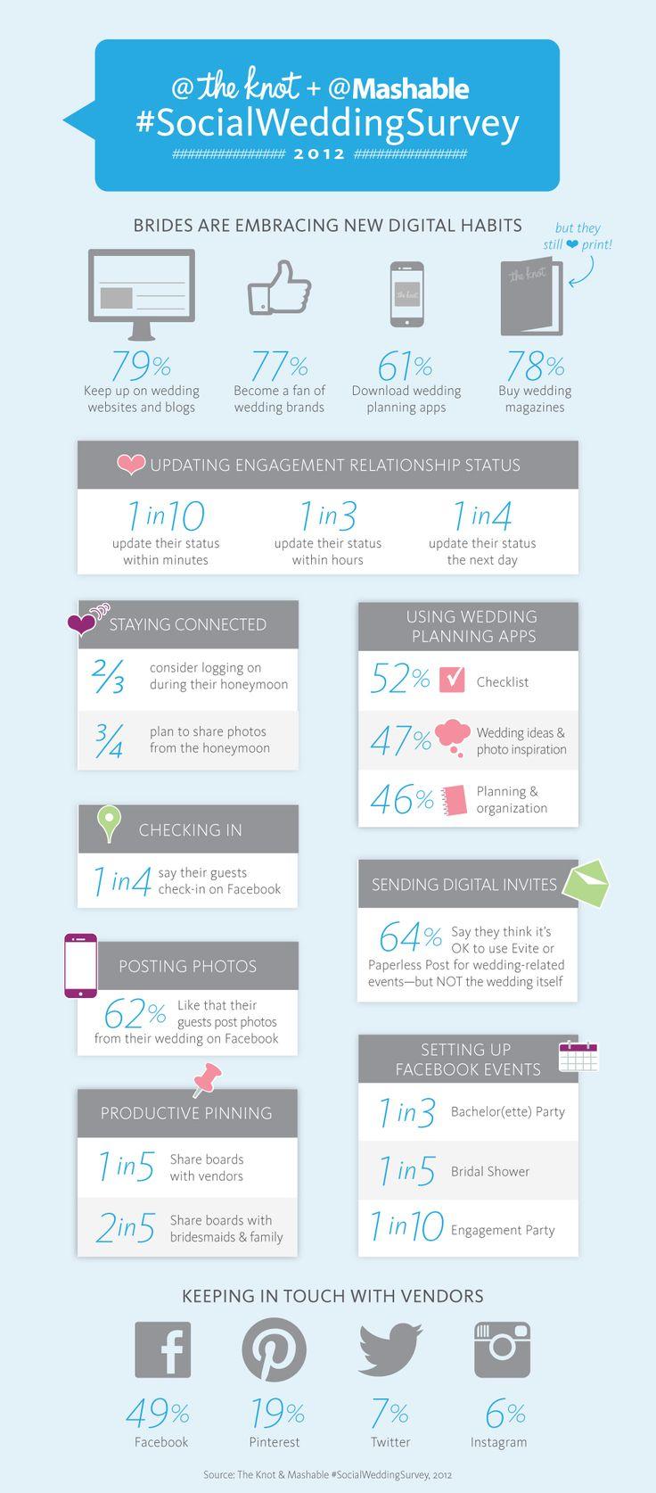 Facebook & Pinterest are the Wedding planners #SocialWeddingSurvey #infographic