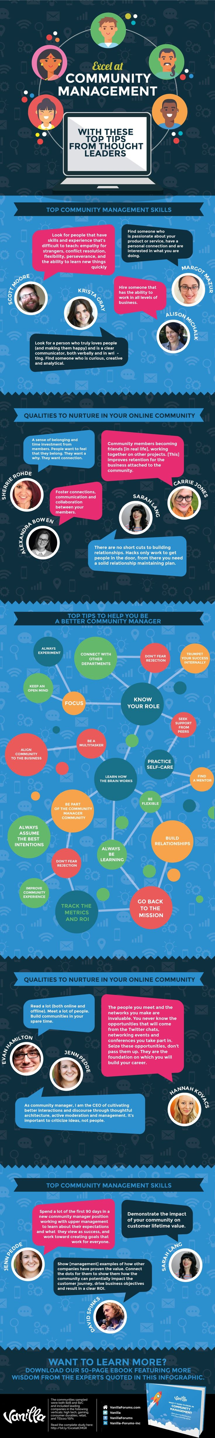 infographic: How to Become a Great Online Community Manager