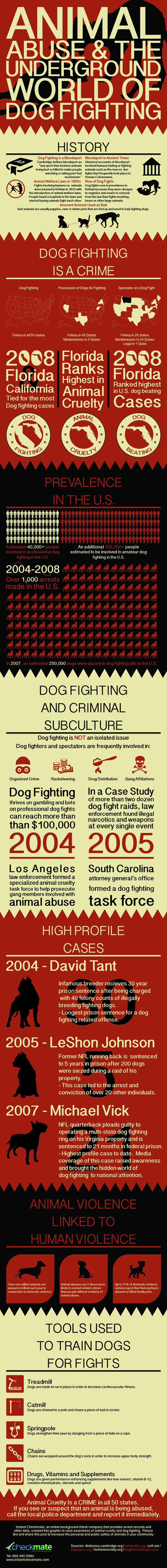 End animal abuse. Dog fighting is a FELONY in all 50 states. Be their voice.