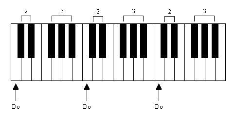 """Résultat de recherche d'images pour """"dessin d'une portée musicale"""""""