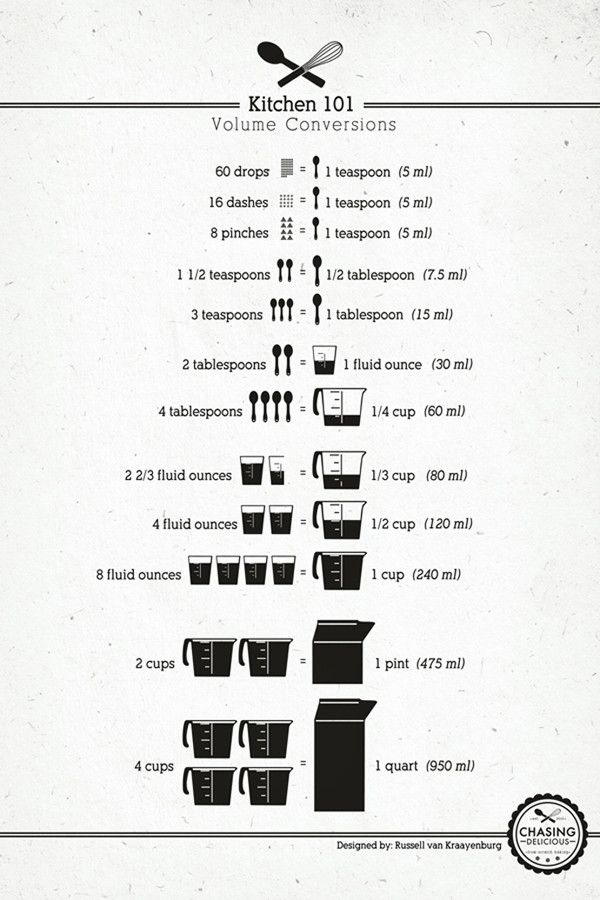 Kitchen Cheat Sheet <3 - Imgur