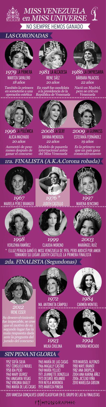Venezuela en el Miss Universo, en la infografía solo falta la venezolana María Gabriela Isler, Miss Universo 2013.