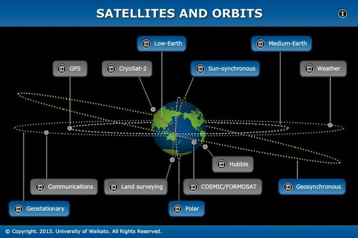 INTERACTIVE: The size, orbit and design of a satellite depend on its purpose. In this interactive, scientists discuss the functions of various satellites and orbits. Accompanying fact files provide information about specific satellites used by New Zealanders and the advantages of using a certain orbit.