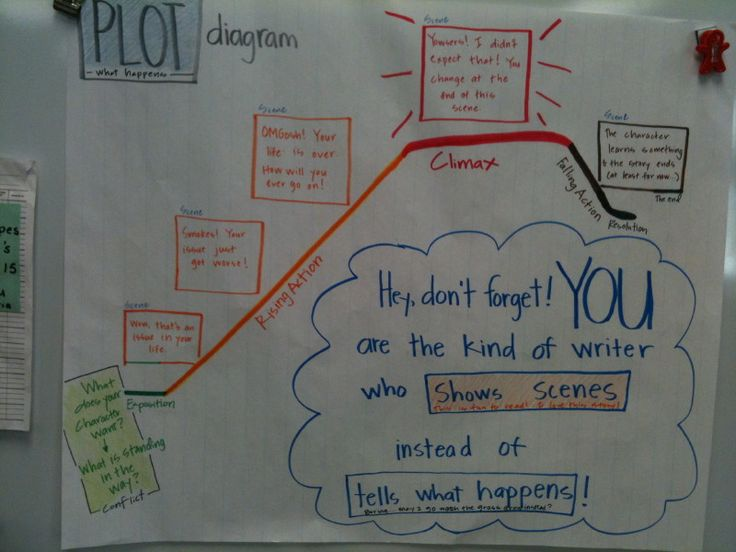 Chart introducing the story mountain to fourth graders.