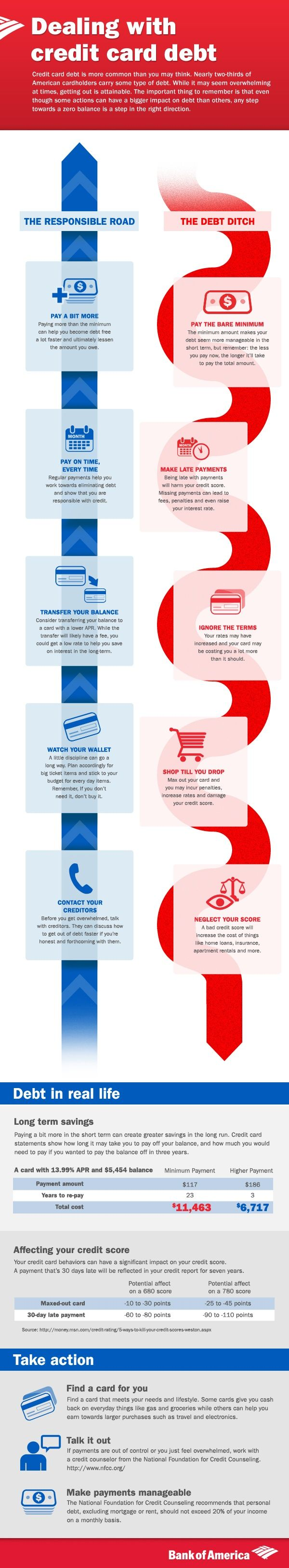 Dealing with Credit Card Debt - Promotional Infographic from Bank of America. Includes some great basic information for managing & preventing debt woes . Contact your personal finance manager or your BHS Care Coordinator for additional information on dealing with debt. Debt, Debt Payoff #Debt
