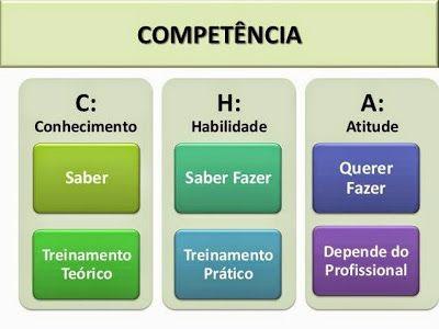 JORGENCA - Blog Administração: Conhecimento, Habilidade, Atitude...