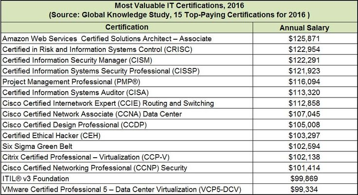 Each of the five Amazon Web Services (AWS) certifications brings in an average salary of more than $100,000. There are more than 685,000 Project Management Professionals (PMPs) worldwide, and their average annual salary is $116,094. Four of the 15 are Cisco certifications, solidifying the value of these certifications in enterprise IT. These and [...]