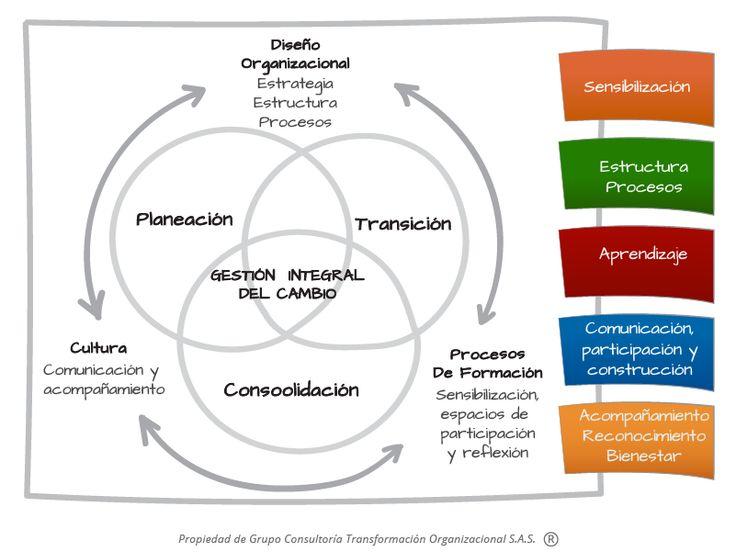 Gestión integral de transformación y cambio