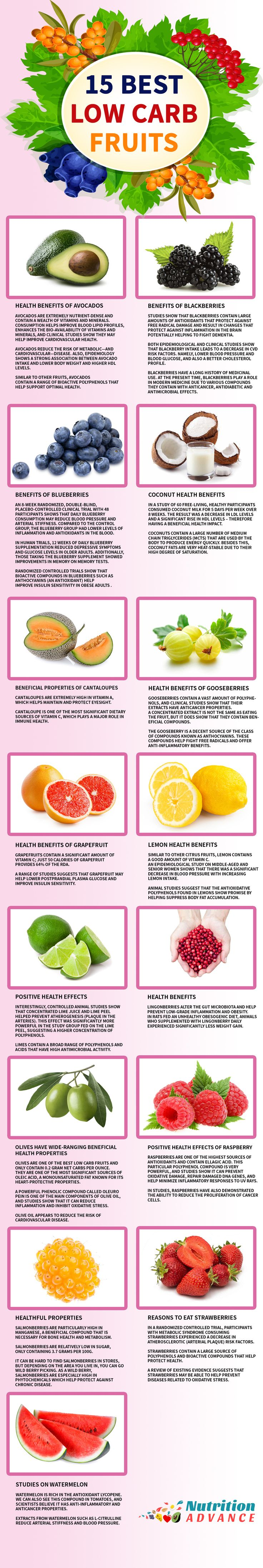 15 Best Low Carb Fruits: What are some of the best fruits for a keto or low carb diet? This infographic presents 15 of the foods lowest in carbohydrate - per 100g. These include avocado, blackberries, blueberries, coconut, cantaloupe melon, gooseberries, grapefruit, melon, lime, lingonberries, olives, raspberry, strawberry, salmonberries, watermelon. Rememeber though, this is per 100g - so several huge slices of watermelon would not be low in carbs! You can find more details in the article…