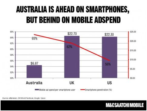 mobile ad spend australia