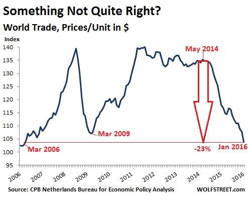World-Trade-Monitor-2006_2016-01-prices-unit-usd