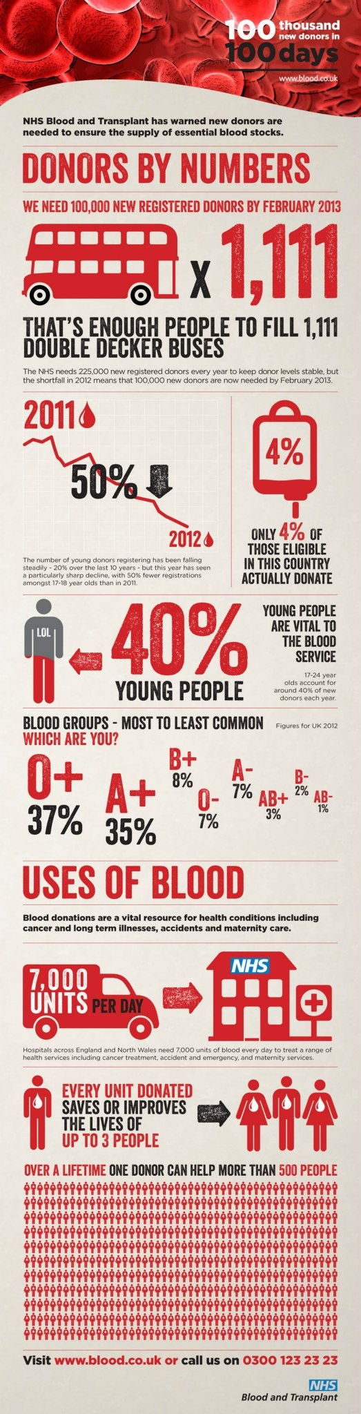 NHS 2012 Blood Donation infograph