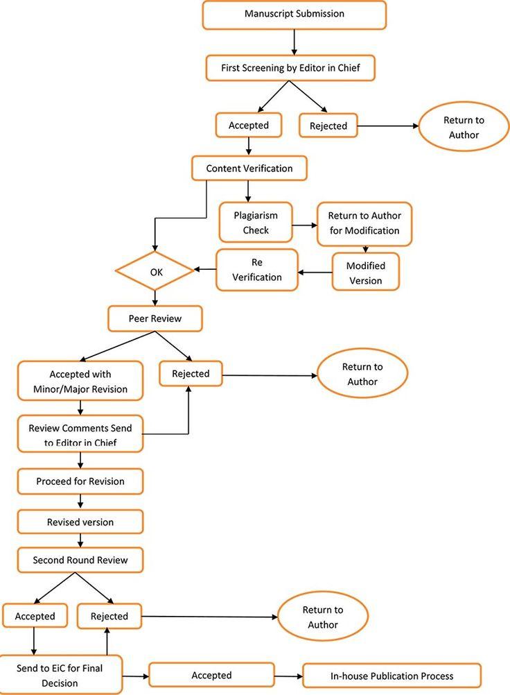 Publication Cycle - Process Flowchart ::: Bentham Science Publishers
