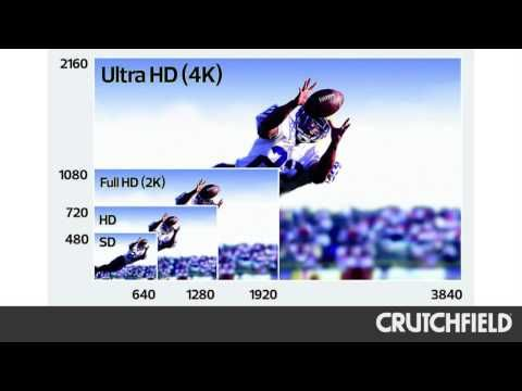 What is 4K TV Resolution? An Introduction | Crutchfield Video - YouTube #4k #HDTV