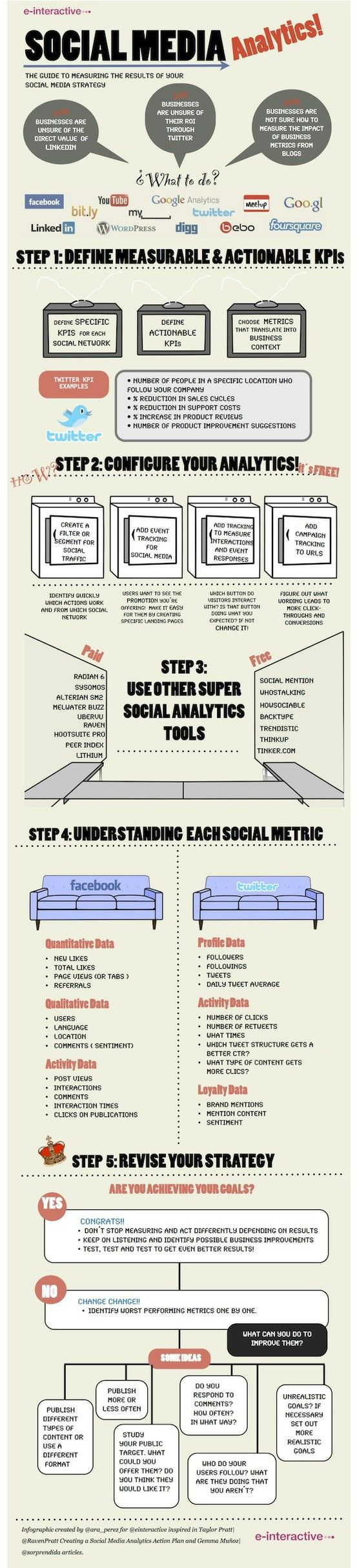 #Socialmedia Analytics & Measuring - very simple, in case you are just beginning to think about it... #infographic