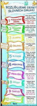 Rozlišujeme 10 slovních druhů (záložka) | Učebnice Mapy