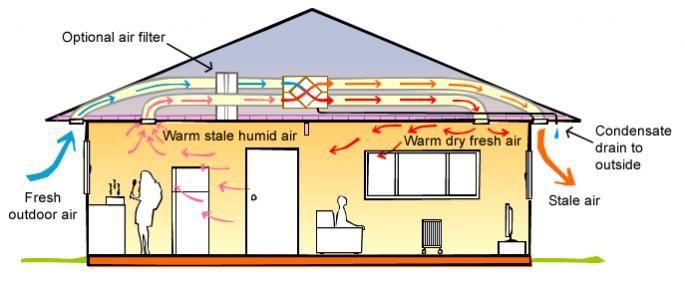 Heat recovery ventilator operation