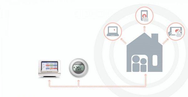Nouveau thermostat d'ambiance connecté de Honeywell, juin 2015