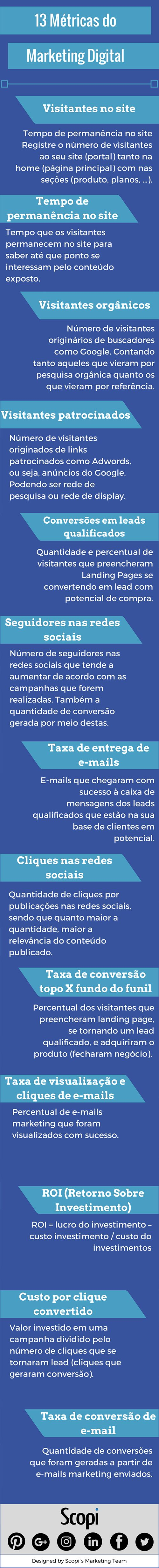 Métricas do #Markering Digital