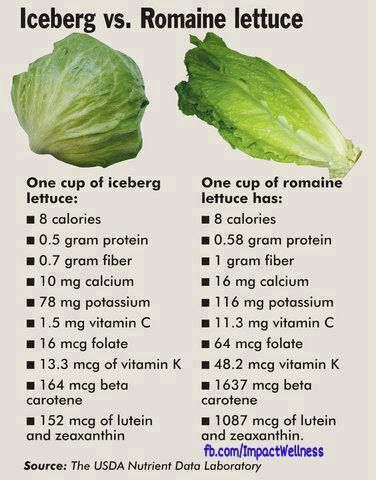 I mix Romaine and other leafy green types of lettuce with iceberg lettuce. it's a win-win for any green leaf salad.