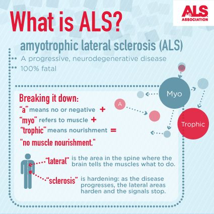 amyotrophic lateral sclerosis Als registry alert: the national als registry just won a prestigious hermes  award it's easy to view the award-winning als registry video.
