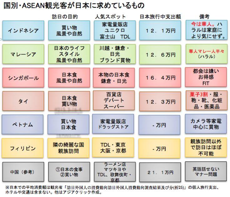 ASEAN訪日外国人観光客が求めているもの比較表