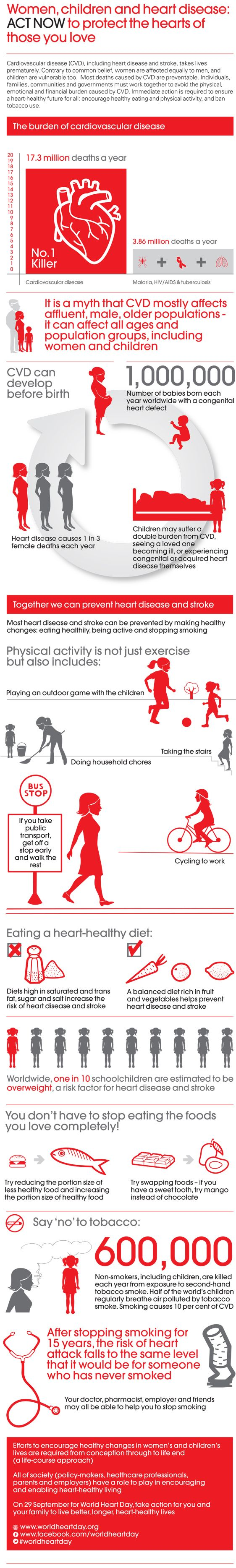Infographic from the World Heart Federation