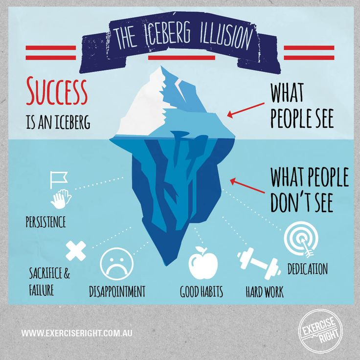 When it comes to achieving your #health and #fitness #goals, success is certainly an #iceberg.  #ColdHardFacts #IcebergIllusion #Infographic #SuccessIsanIceberg #ExerciseRight #Success #Inspirational