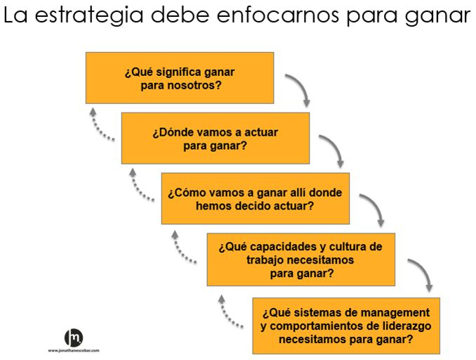 La estrategia debe enfocarnos para ganar | HIGH-PERFORMANCE ORGANIZATIONS  by Jonathan Escobar  Marin