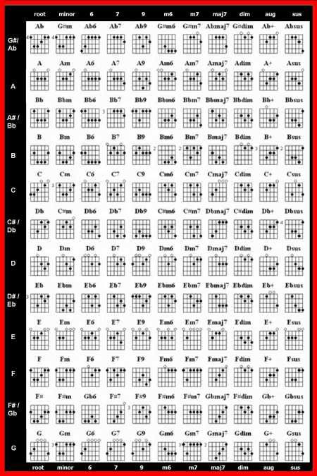 The 25+ best Guitar chord finder ideas on Pinterest Guitar notes - guitar chord chart