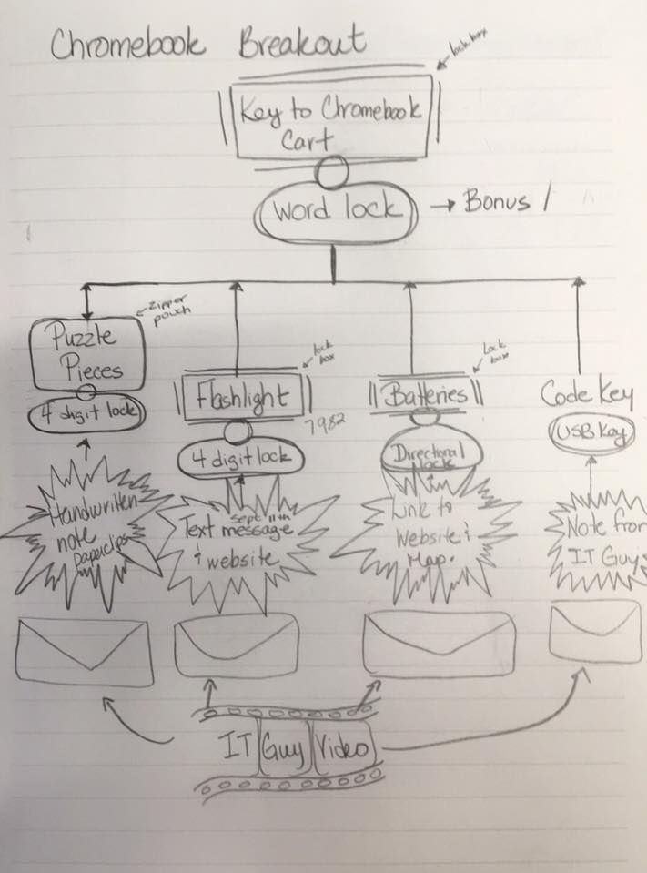 Visual planning for Breakout - would like to identify and credit the author - is this your work?