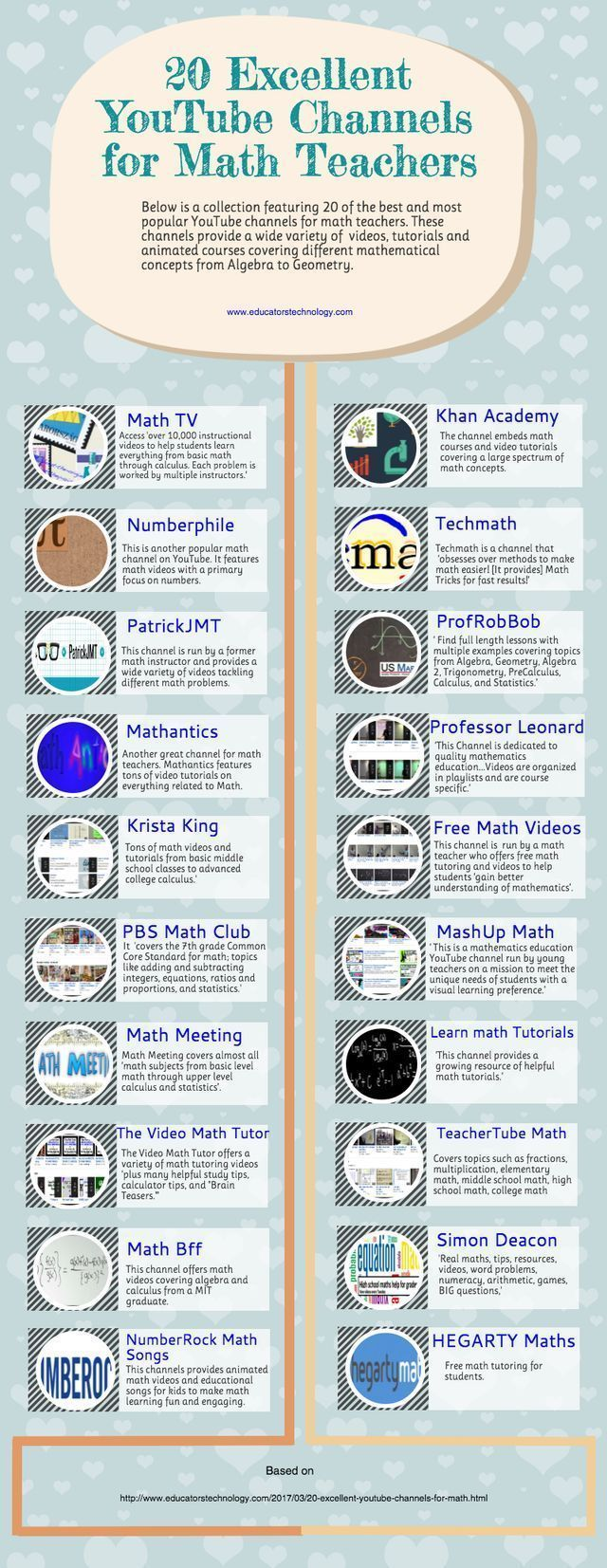 An Interesting Infographic Featuring 20 of The Best YouTube Channels for Math Teachers #mathlessonsonline #studymathonine