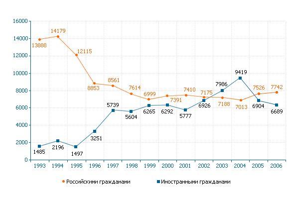 2008 год. , с 1991 по 2006 умер 21 ребенок, усыновленный за рубеж, и 1220 из усыновленных внутри России.…