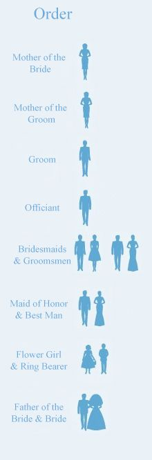 Order of walking down the aisle