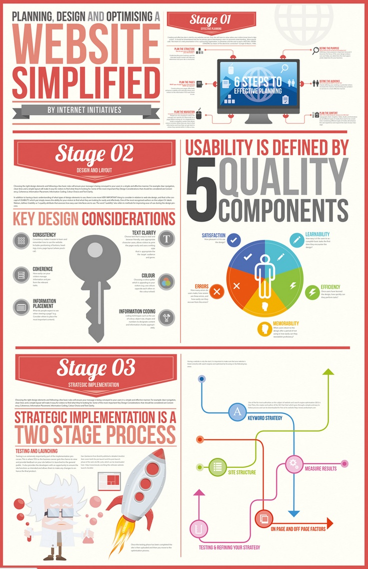 Planning, designing and optimising a website, simplified [infographic] // For #webdevelopment and #graphicdesign leads, subscribe to vitaleads.com
