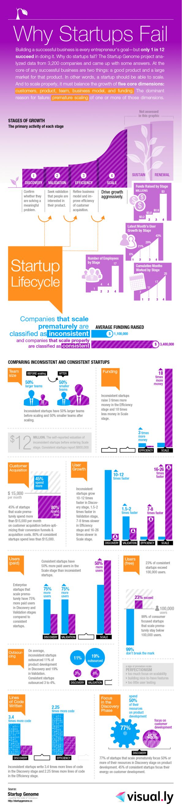 Did ya know that only 1 in 12 #entrepreneurs succeed. So why do #startups fail? #Infographic