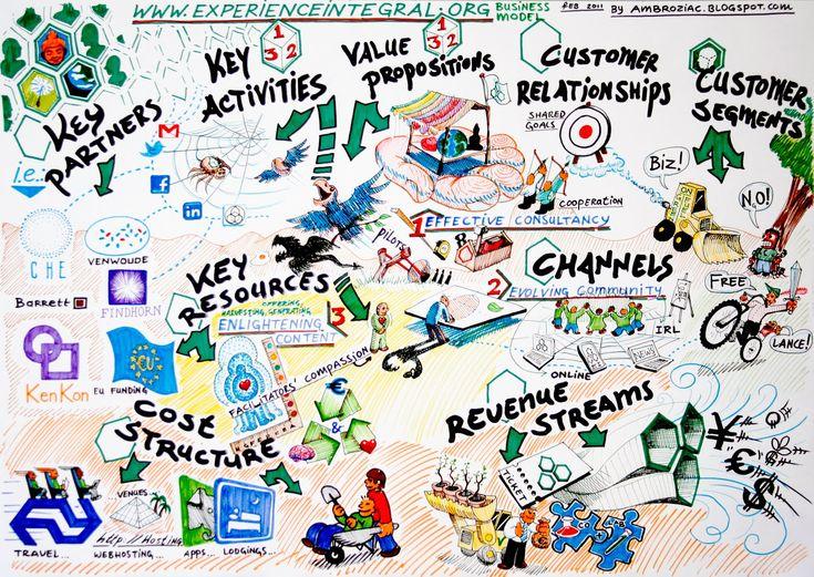 12 best แผนธุรกิจ Business Plan images on Pinterest Business - startup business plan