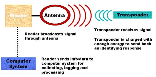 RFID Technology and RFID Reader