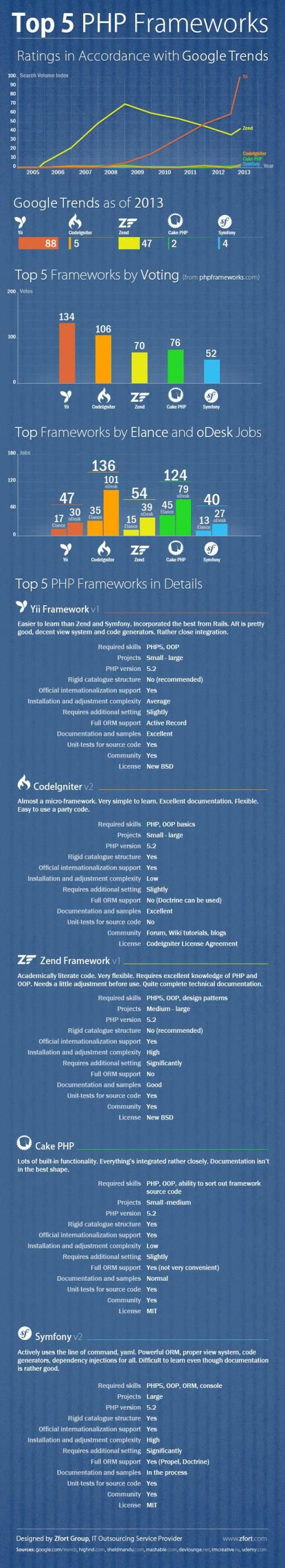 8 best framework php codeigniter images on pinterest web php frameworks comparison zend symfony codeigniter yii and cake php fandeluxe Image collections