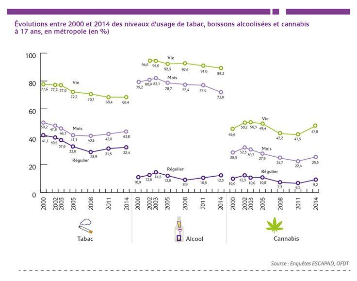 Évolutions entre 2000 et 2014 des niveaux d'usage de tabac, boissons alcoolisées et cannabis à 17 ans, en métropole (en %) - 21.04.2015 - OFDT