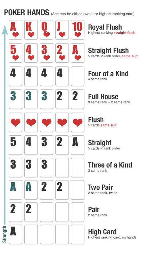 1252 175c 500 Poker Hands Poker Hands Rankings Poker Games