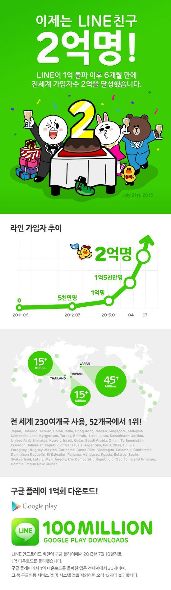 '라인(LINE)', 전세계 가입자수 2억 명 돌파 - 게임톡