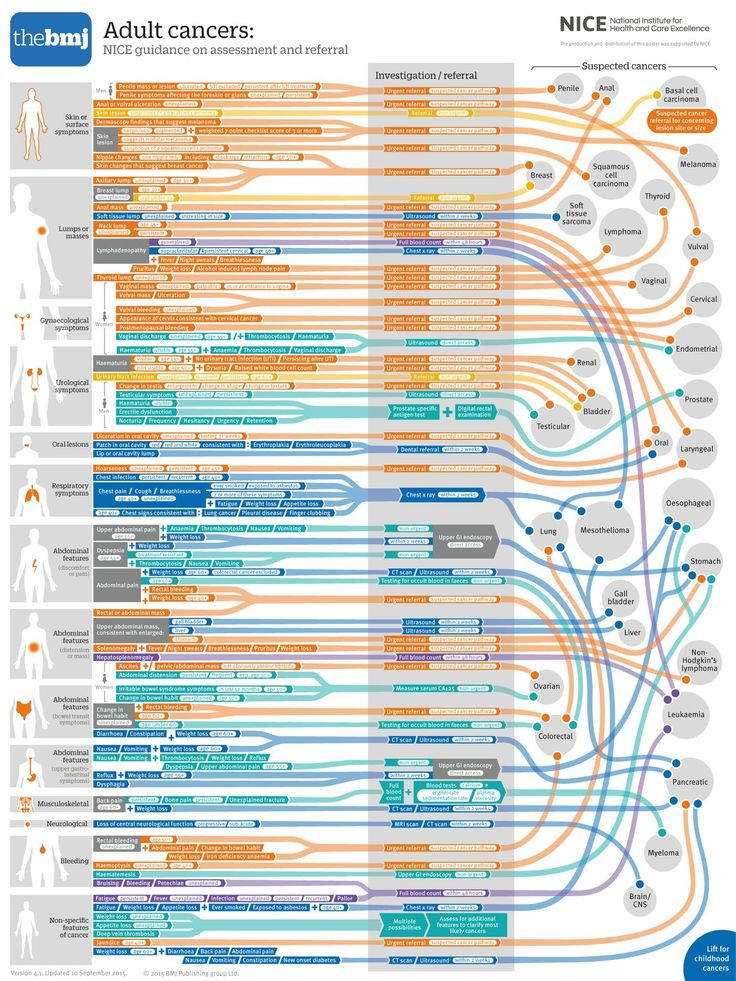 From the BMJ - an illustration of the complexity of cancer and why this is an umbrella term, not referring to one disease alone but many.