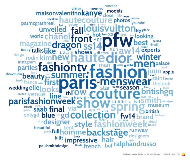 A look at the top online topic from Paris Fashion Week this year...