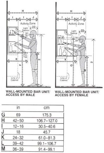 Bar dimensions woodworking projects plans